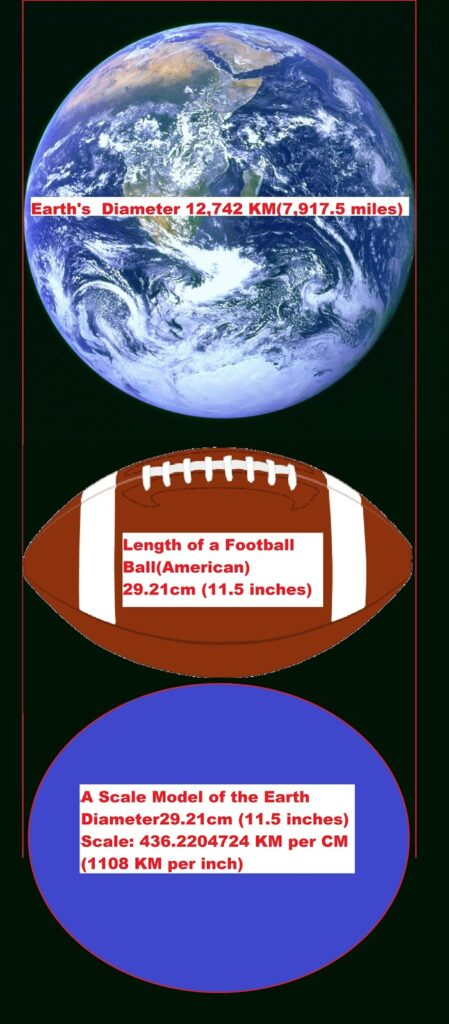 A scale model of the Earth. using a ball with a diameter of 29.21 cm (11.5 inches) [this happens to be the same as the length of a football ball(American)] to represent the Earth. -- A CM would be 436.2204724 KM, an inch would be 1108 KM. -- The International Space Station would be 9.2 mm away. -- the Asteroid 2020 SW to Flyby ~0.5 yards -- Geosynchronous orbit would be 820.4 mm, 0.8204 m, or 0.8972 yards -- Light-second would be 6872.5 mm, 6.8725 m, or 7.5159 yards -- a Lunar distance would be 8666.1 mm, 8.6661 m, or 9.4773 yards.